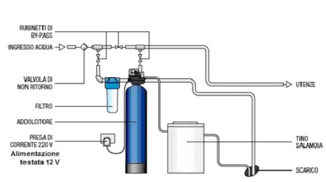 Addolcitore acqua potabile raccordi tubi innocenti - Addolcitore acqua casa ...